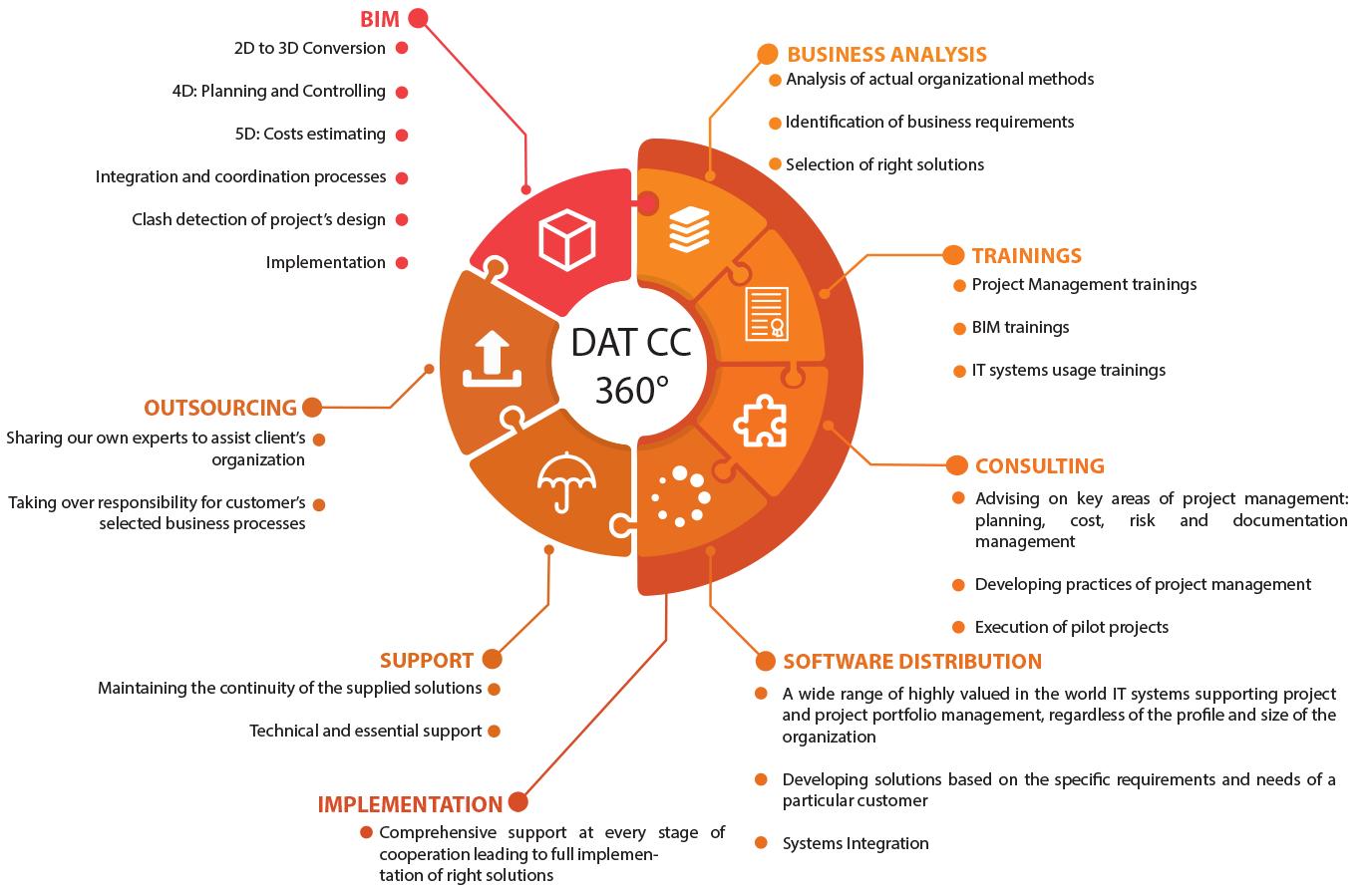 [ENG] PM Circle - DATCC 360 Scope Circle
