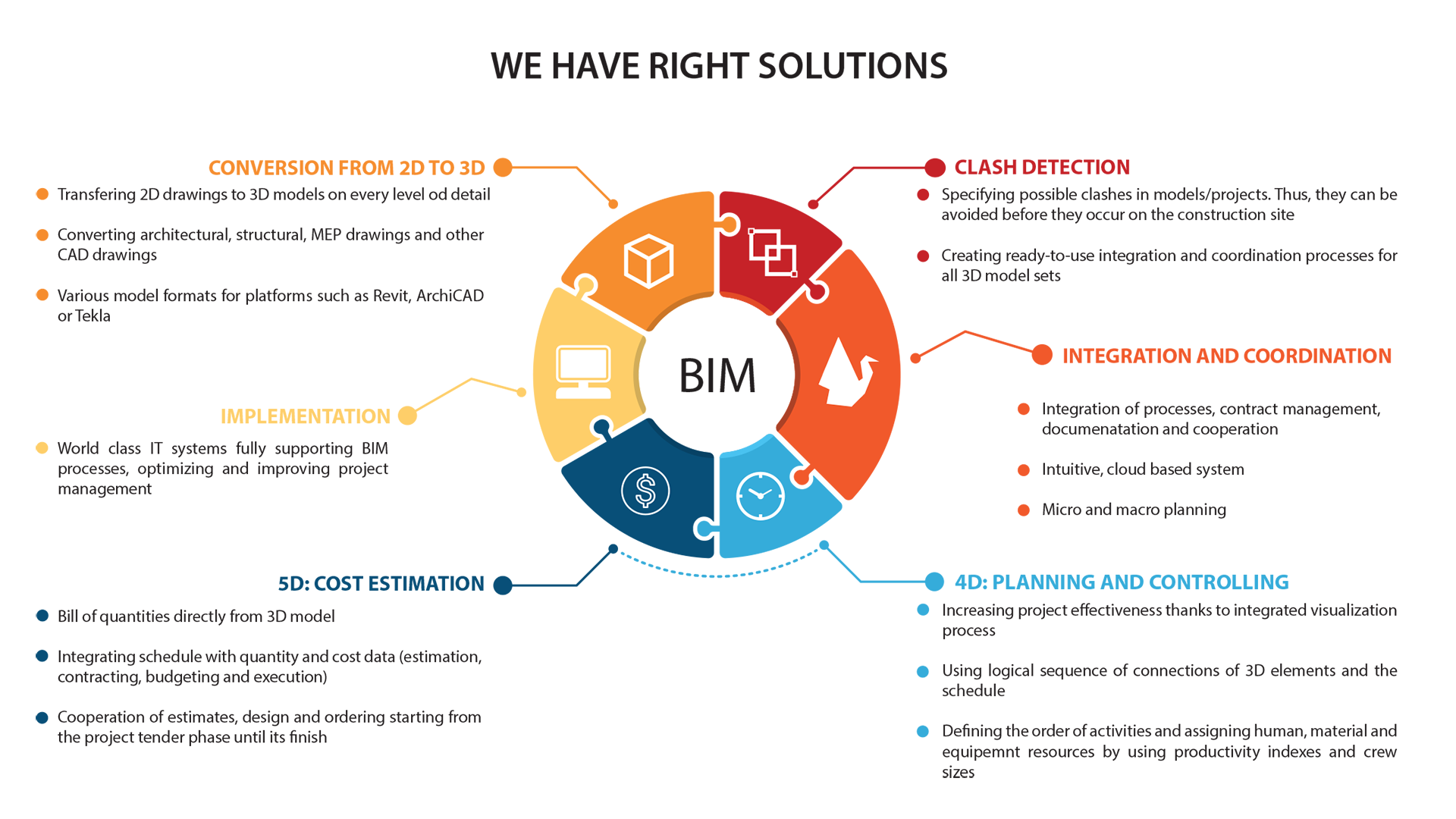 Bim dat computer concepts for Project 5d